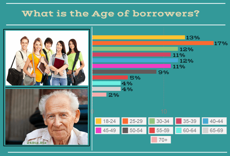 payday loan borrower's age in Alabama USA