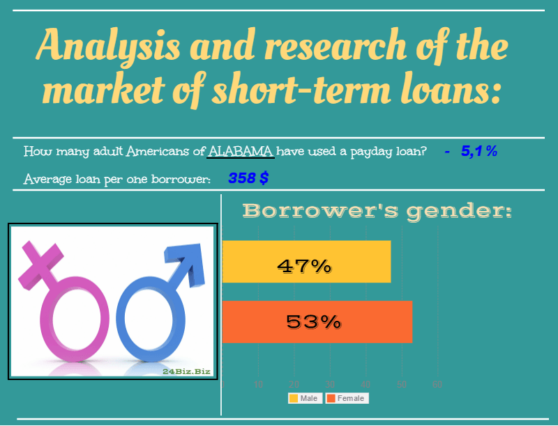 payday loan borrower's gender in Alabama USA