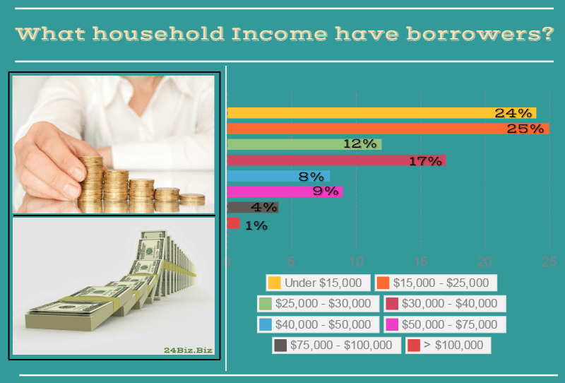 payday loan borrower's household income in Alabama USA