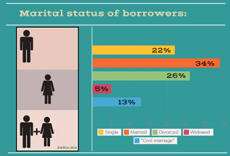 marital status of payday loan borrowers in Alabama USA
