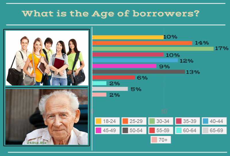 payday loan borrower's age in Arkansas USA