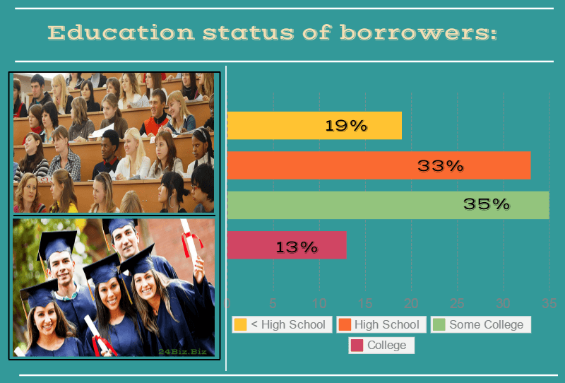 education status of payday loan borrowers in Arkansas USA