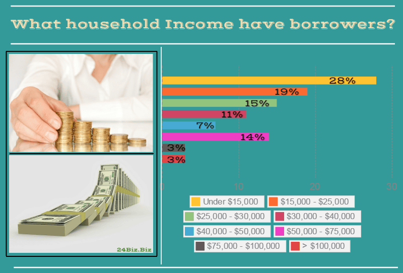 payday loan borrower's household income in Arkansas USA