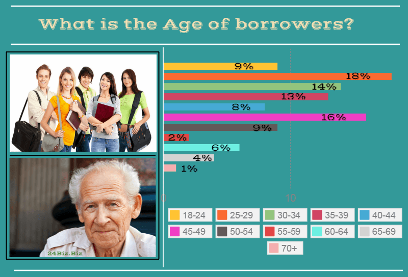 payday loan borrower's age in California USA
