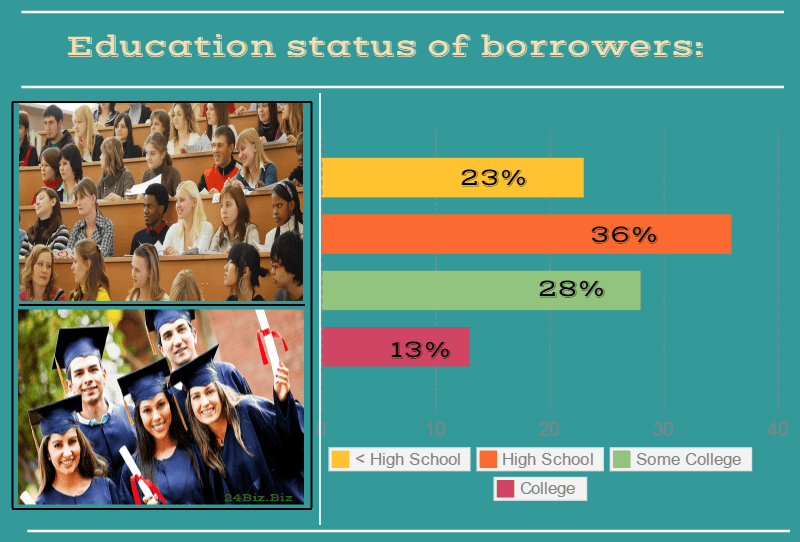 education status of payday loan borrowers in California USA