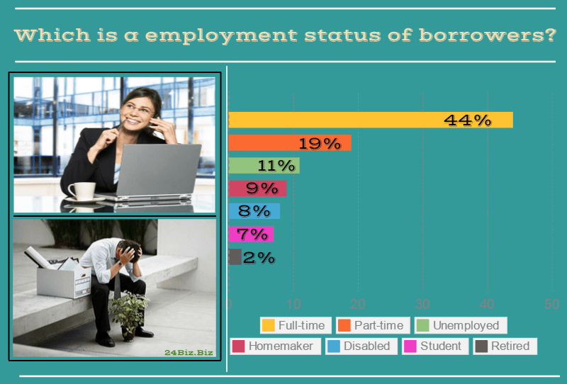 employment status of payday loan borrowers in California USA