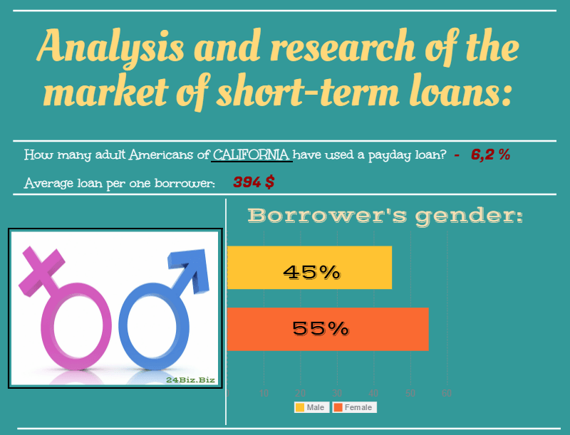 payday loan borrower's gender in California USA