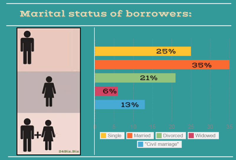 marital status of payday loan borrowers in California USA