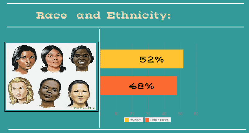 race and ethnicity of payday loan borrower in California USA