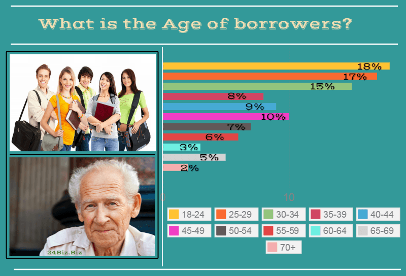 payday loan borrower's age in Colorado USA