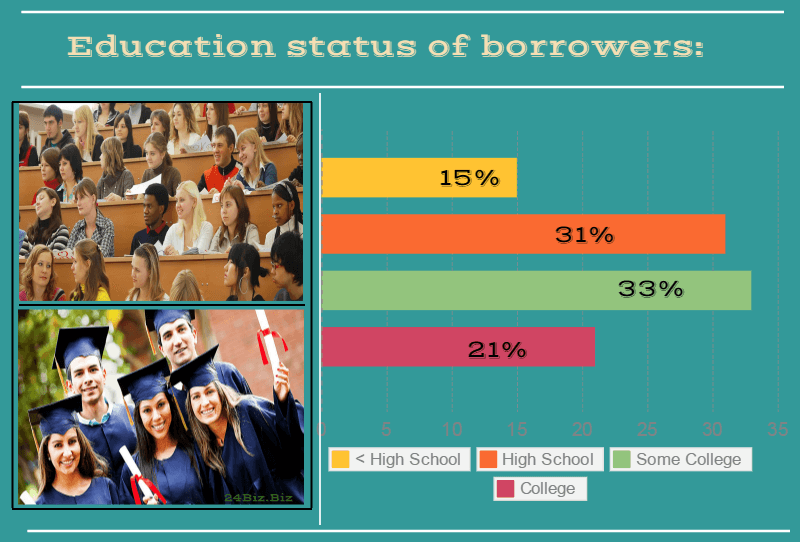 education status of payday loan borrowers in Colorado USA