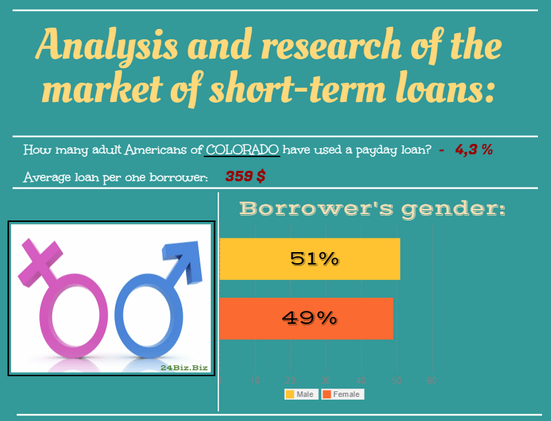 payday loan borrower's gender in Colorado USA