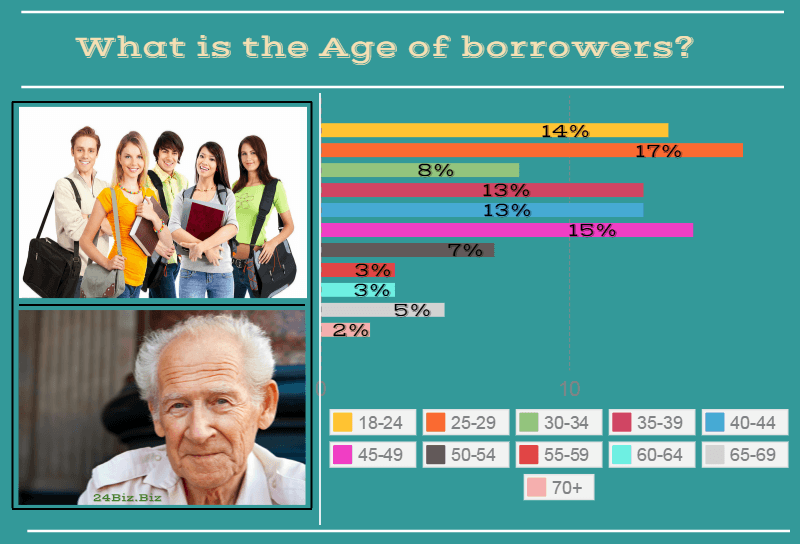 payday loan borrower's age in Florida USA