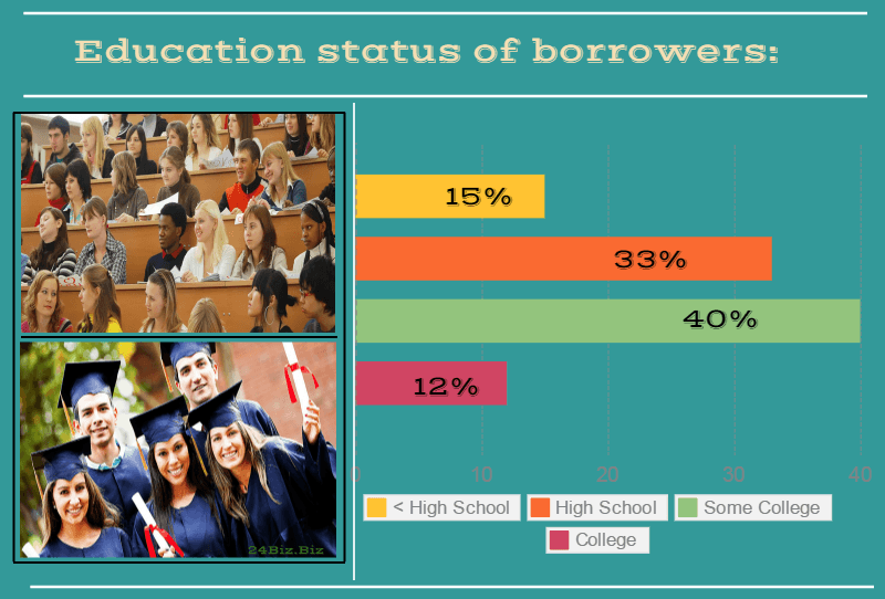 education status of payday loan borrowers in Florida USA