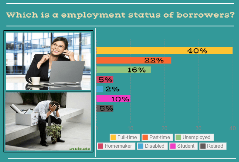 employment status of payday loan borrowers in Florida USA