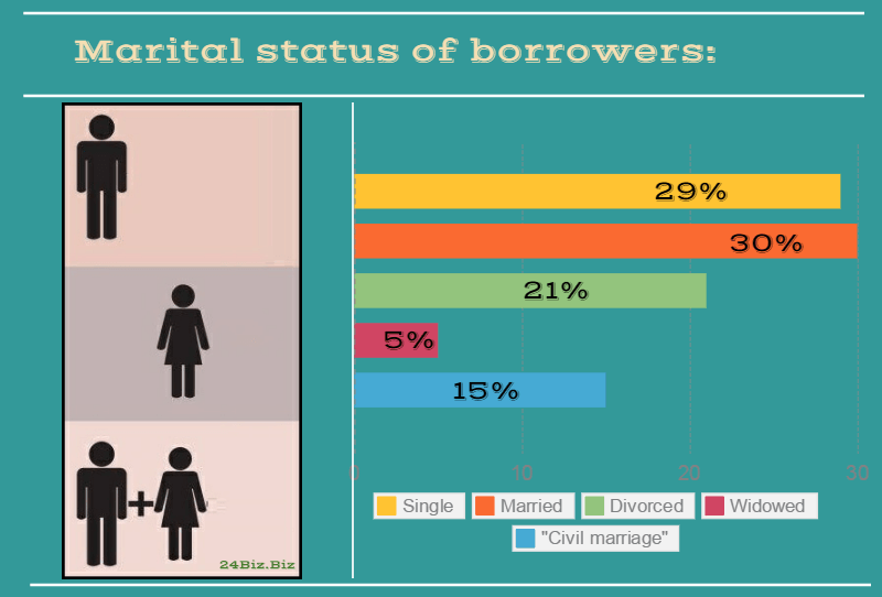marital status of payday loan borrowers in Florida USA