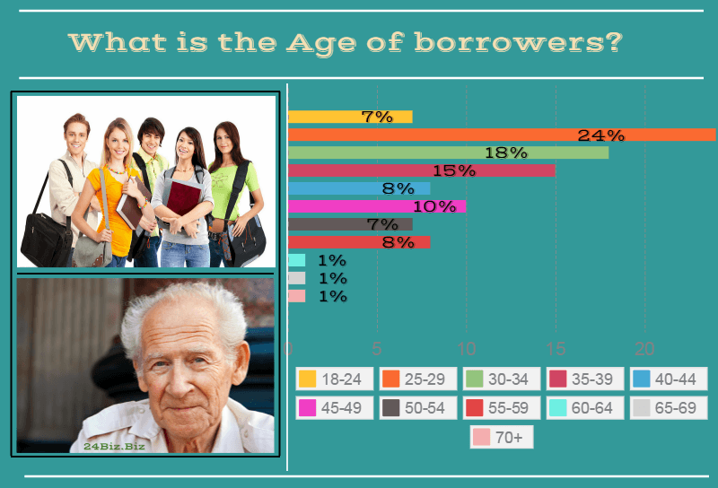payday loan borrower's age in Hawaii USA