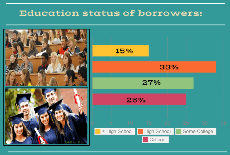 education status of payday loan borrowers in Hawaii USA