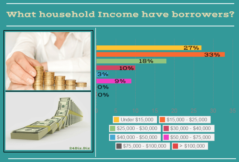 payday loan borrower's household income in Hawaii USA