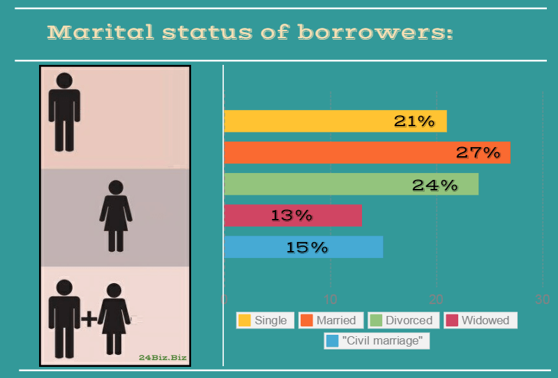 marital status of payday loan borrowers in Hawaii USA