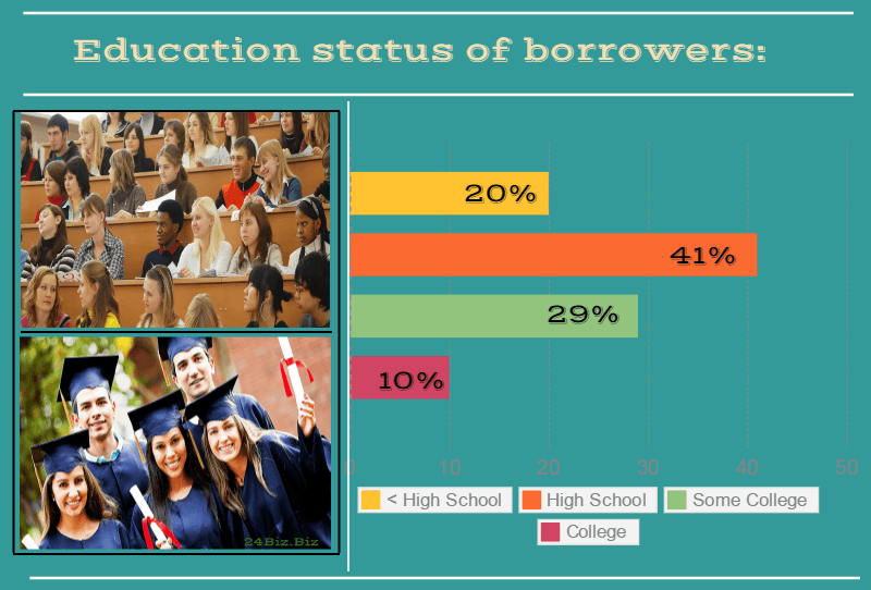 education status of payday loan borrowers in Iowa USA