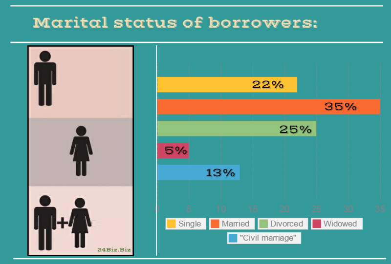 marital status of payday loan borrowers in Iowa USA