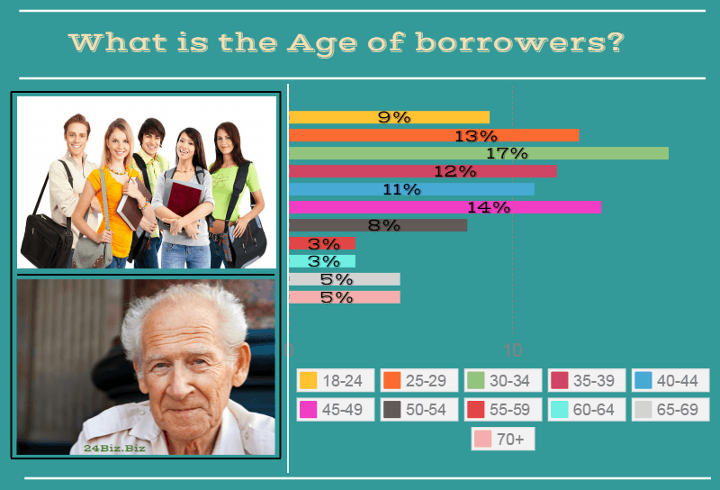 payday loan borrower's age in Idaho USA