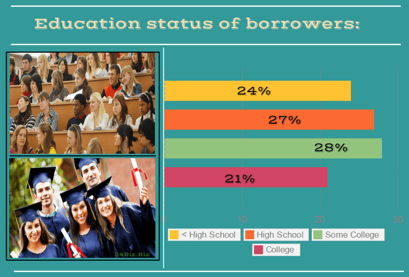 education status of payday loan borrowers in Idaho USA