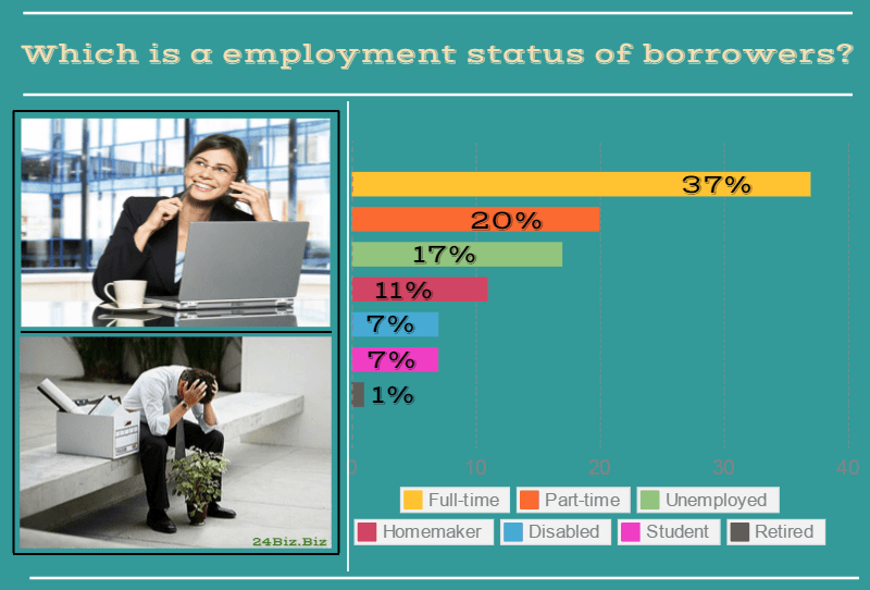 employment status of payday loan borrowers in Idaho USA