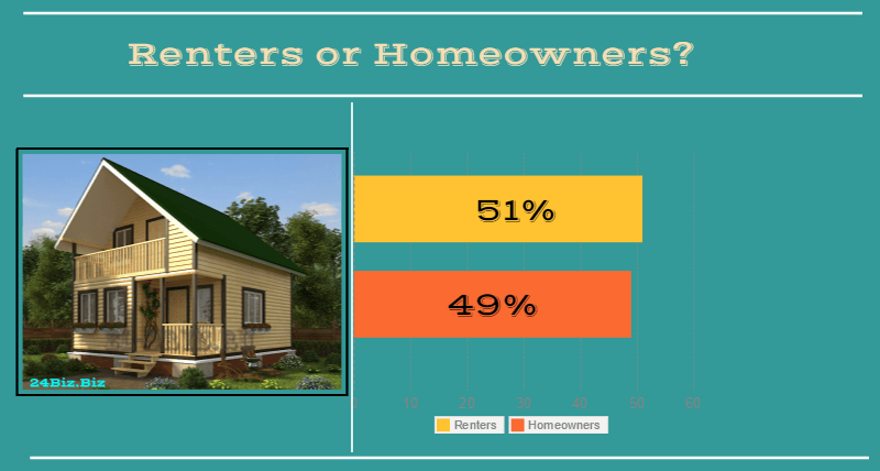 borrowers in Idaho USA renters or homeowners