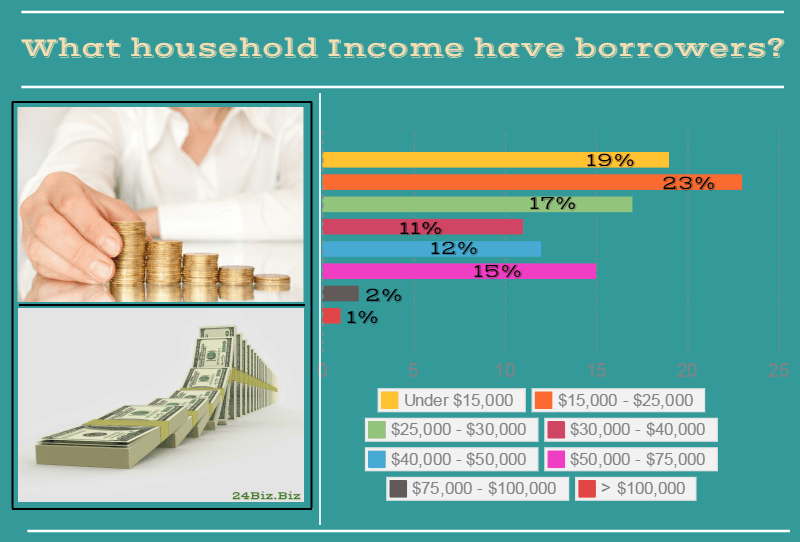 payday loan borrower's household income in Idaho USA