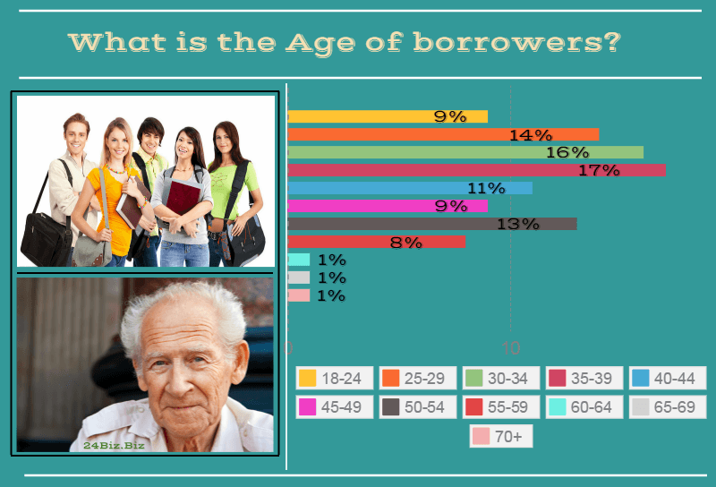 payday loan borrower's age in Indiana USA