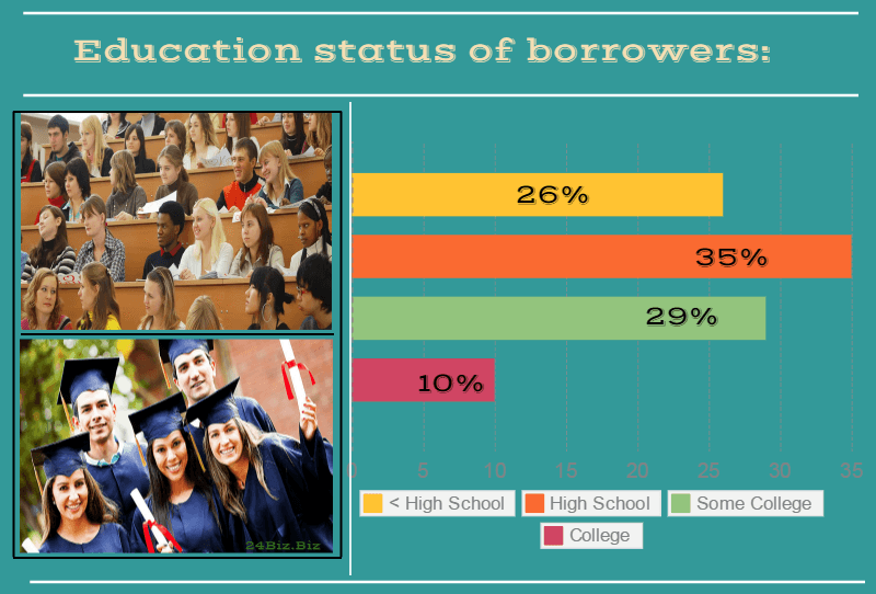 education status of payday loan borrowers in Indiana USA