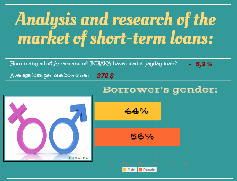payday loan borrower's gender in Indiana USA