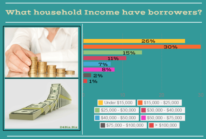 payday loan borrower's household income in Indiana USA