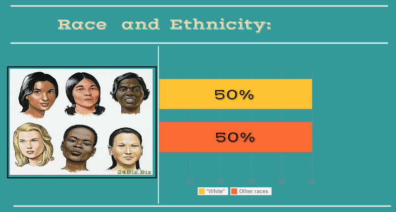 race and ethnicity of payday loan borrower in Indiana USA
