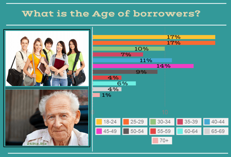 payday loan borrower's age in Kansas USA