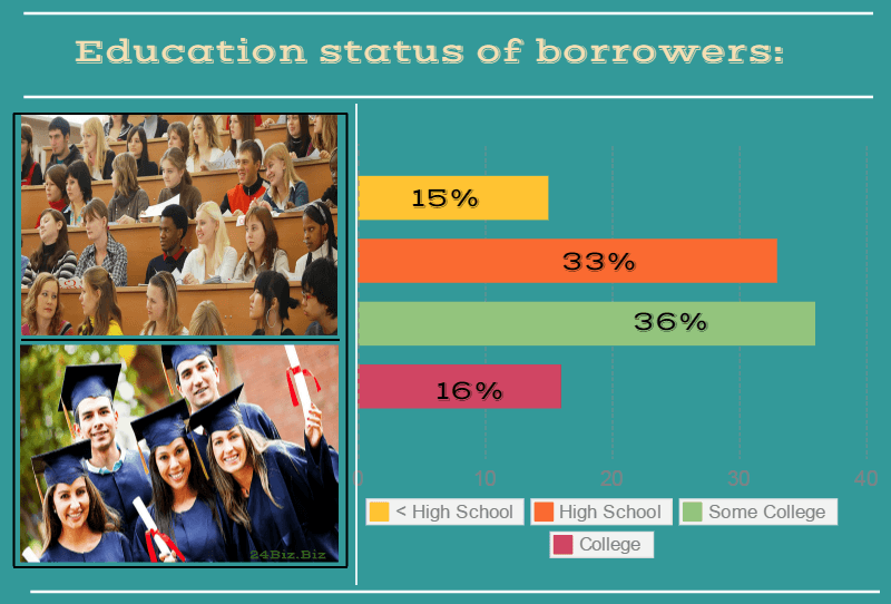 education status of payday loan borrowers in Kansas USA