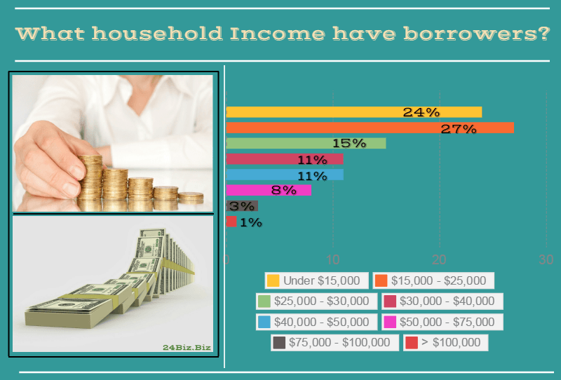 payday loan borrower's household income in Kentucky USA