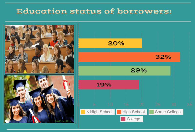 education status of payday loan borrowers in Michigan USA