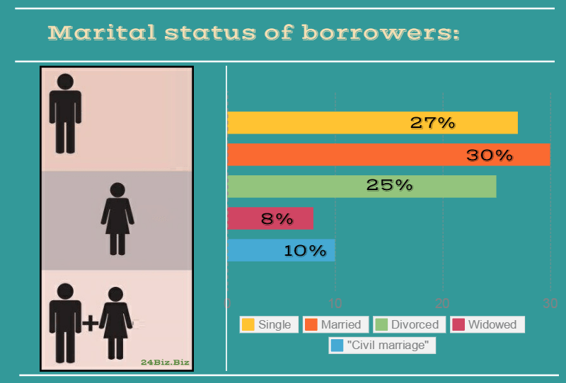 marital status of payday loan borrowers in Michigan USA