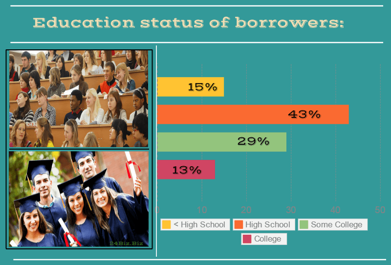 education status of payday loan borrowers in Minnesota USA