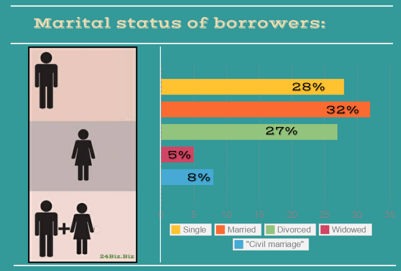 marital status of payday loan borrowers in Minnesota USA