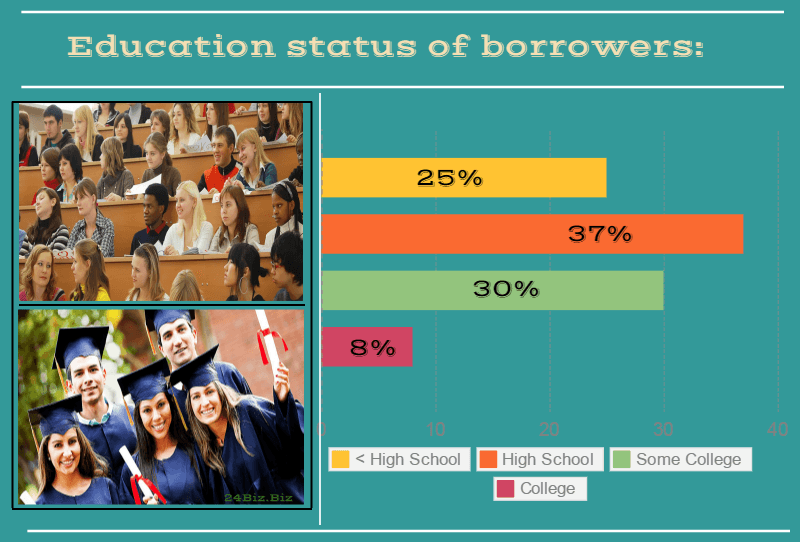 education status of payday loan borrowers in Mississippi USA