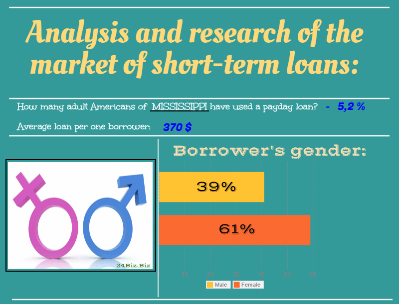 payday loan borrower's gender in Mississippi USA
