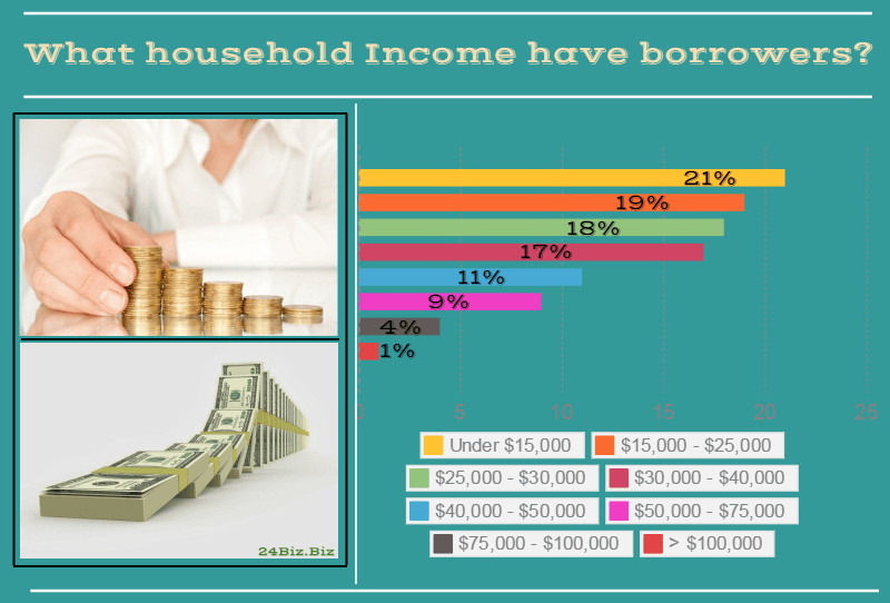 payday loan borrower's household income in Mississippi USA