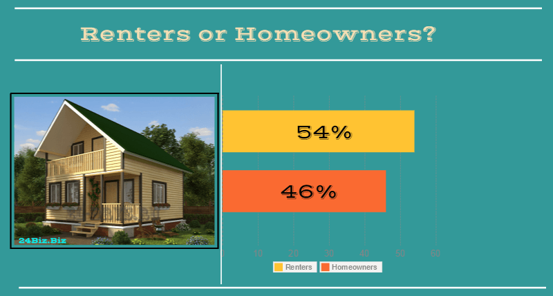 borrowers in Montana USA renters or homeowners