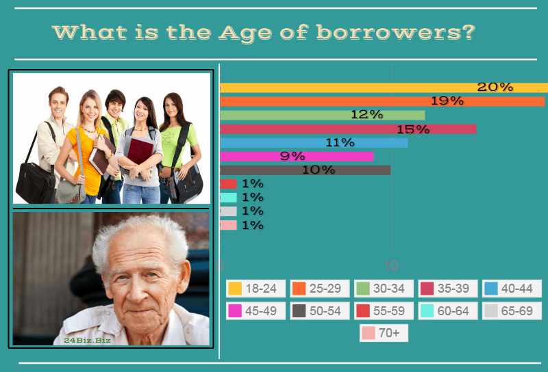 payday loan borrower's age in Nebraska USA