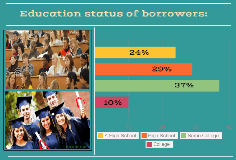 education status of payday loan borrowers in Nebraska USA