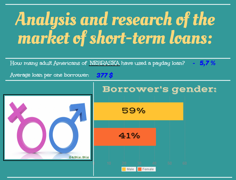payday loan borrower's gender in Nebraska USA